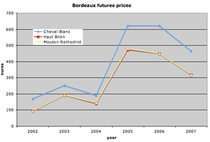 bordeaux futures prices