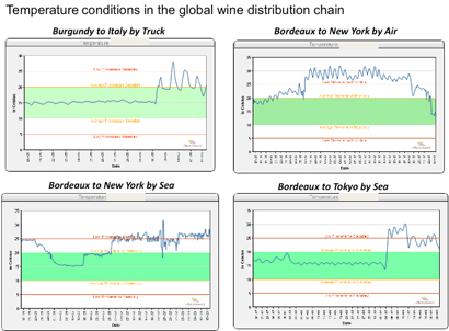 wine shipping temperatures