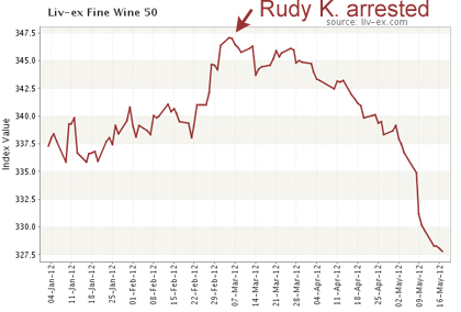 wine market fraud