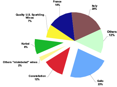 sparkling wine market share