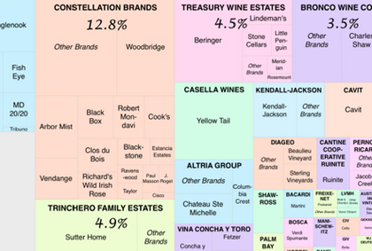 wine industry graphic