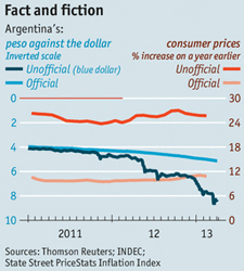 argentina_inflation_FX_rate