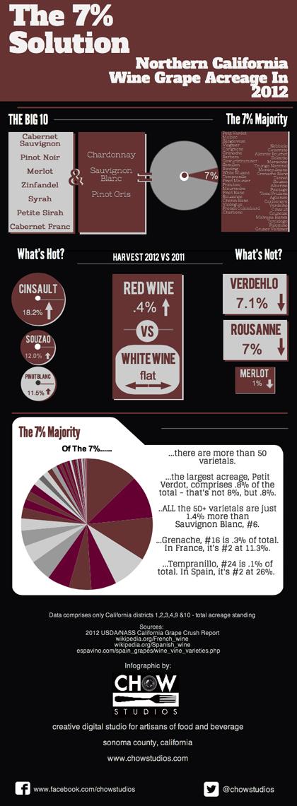 7 pct infographic 420