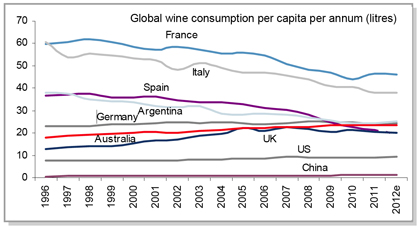 declining_wine_consumption